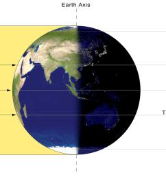 diagram of a spring solstice [ 1200 x 788 Pixel ]