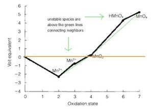 Introduction to Inanic ChemistryRedox Stability and