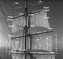 sailing ship sail diagram exchange 2013 architecture components - wikipedia
