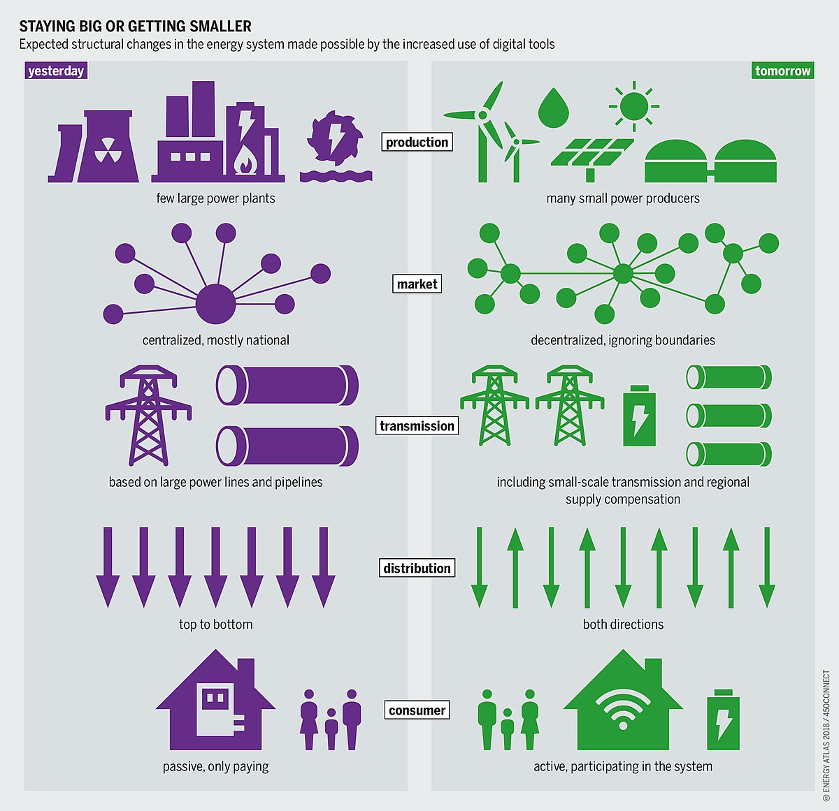 Smart grid - Wikipedia