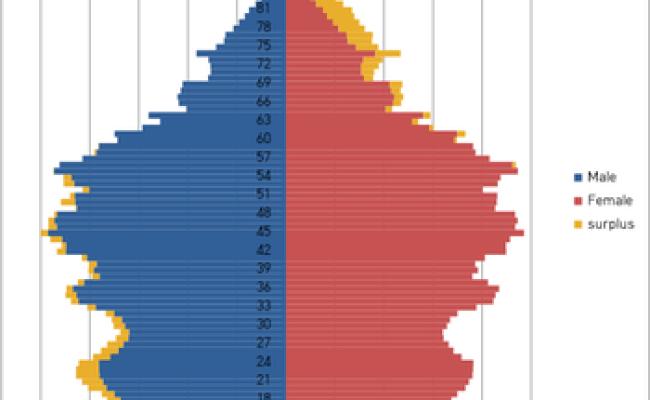 Demographics Of South Korea Wikipedia