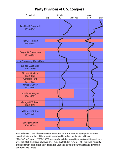 File:Congress-Graph.png