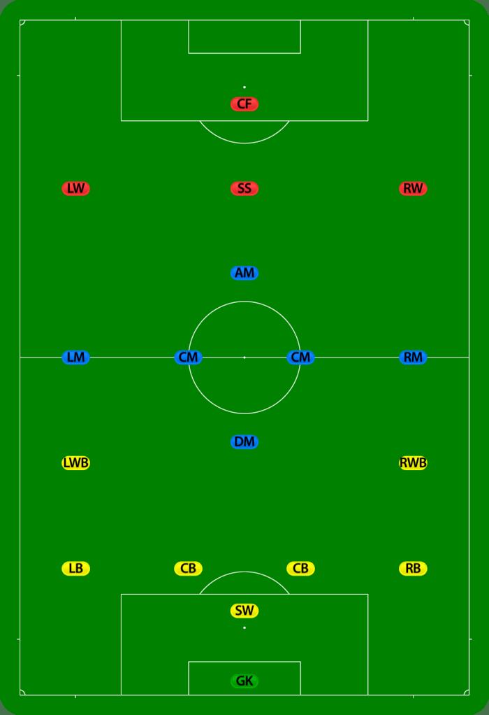 Gambar Posisi Pemain Sepak Bola : gambar, posisi, pemain, sepak, Gelandang, (sepak, Bola), Wikiwand