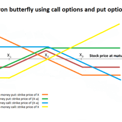 Butterfly Spread Option Payoff Diagram 2004 Dodge 2 7 Engine Iron Options Strategy Wikiwand Graph Of Broken Down