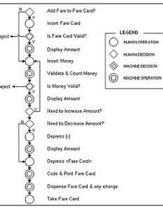 Flow process chart also wikipedia rh enpedia