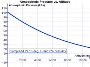 English: Graph of atmospheric pressure (in kPa...