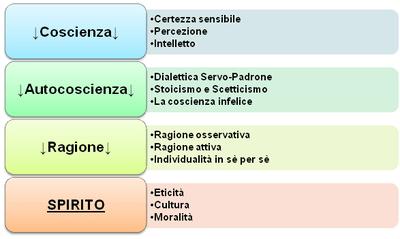 FenomenologiaDelloSpirito.PNG