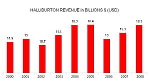 English: Halliburton Annual Revenue
