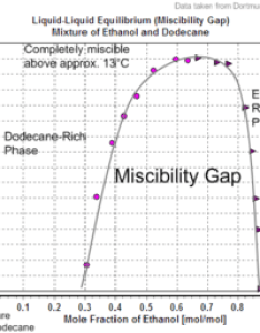Liquid equilibrium miscibility gap mixture of ethanol and dodecaneg also data page wikipedia rh enpedia
