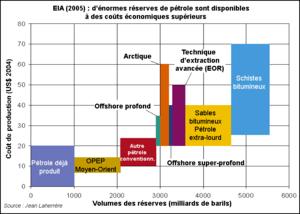 Reserves-petroles-dispo-sel