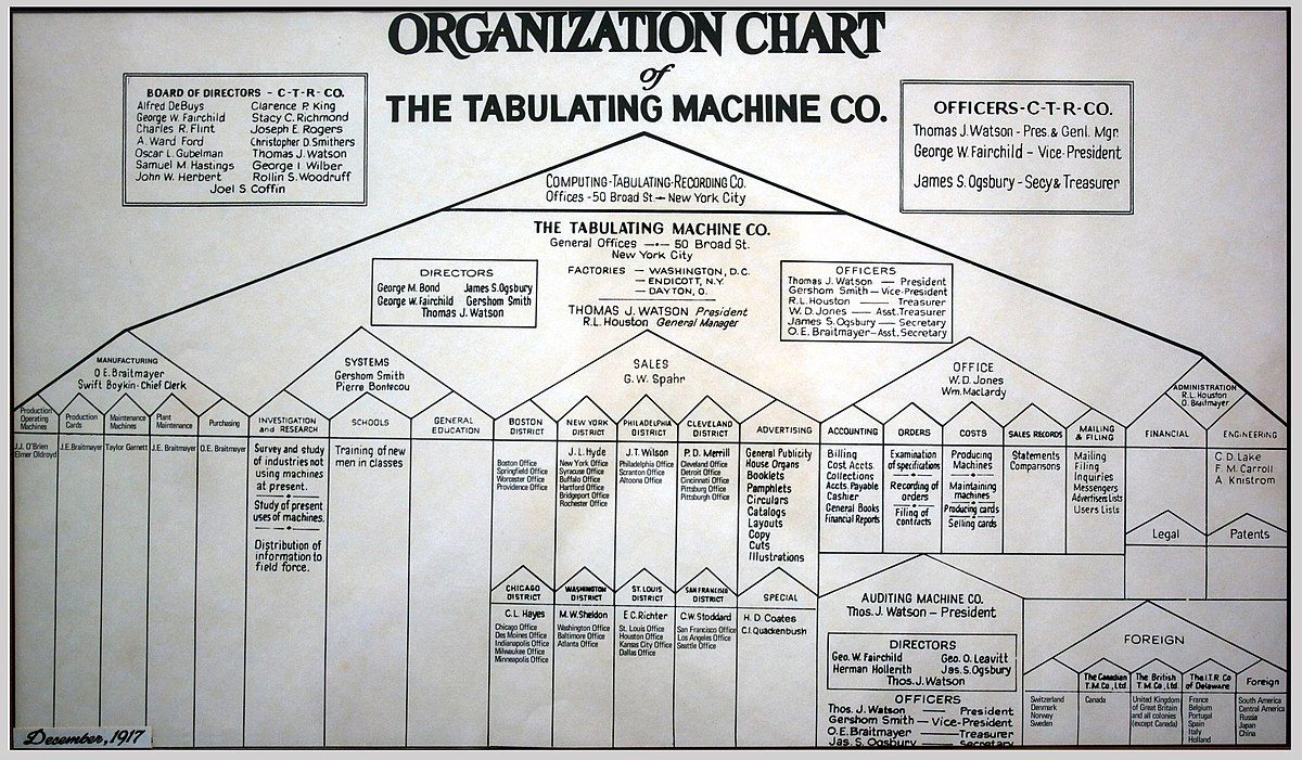 architectural diagram types ge refrigerator door organizational chart - wikiquote