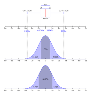 Nishiguchi. Boxplot and a probability density ...