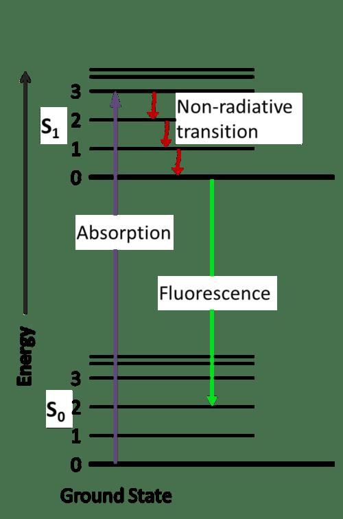 small resolution of fluorescence diagram
