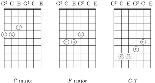 File:Progression of three chords (C F G7, I-IV-V) in major