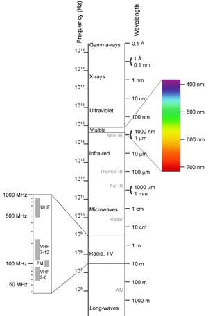 X-rays are part of the electromagnetic spectrum