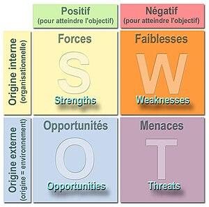 English: SWOT analysis diagram in English lang...