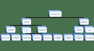 Cost breakdown analysis  Wikipedia