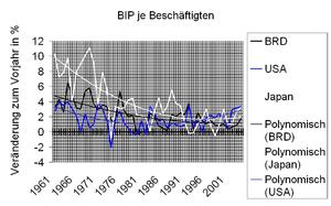 Deutsch: Entwicklung des Bruttoinlandsprodukts...