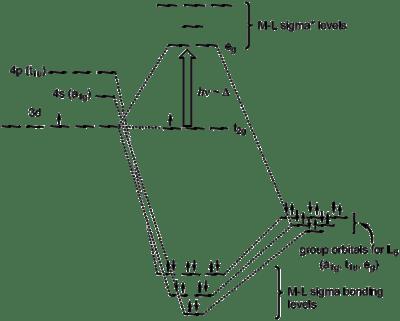 molecular orbital diagram of oh ford 3 pin alternator wiring ligand field theory wikipedia orbitals scheme summarizing s bonding in the octahedral complex ti h2o 6