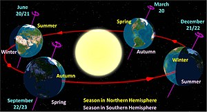 The Earth at the start of the 4 (astronomical)...