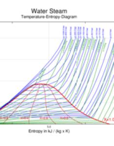 temperature versus entropy diagram for steam also wikipedia rh enpedia