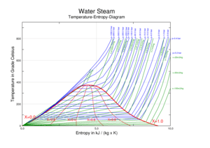 temperature enthalpy diagram for water bradford pear tree pruning steam wikipedia a versus entropy