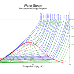 Phase Change Of Water Diagram 01 Chevy Cavalier Stereo Wiring Wikipedia Temperature Vs Specific Entropy For Steam In The Area Under Red Dome Liquid And Coexist Equilibrium