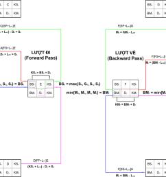 network logic diagram project management [ 1200 x 747 Pixel ]