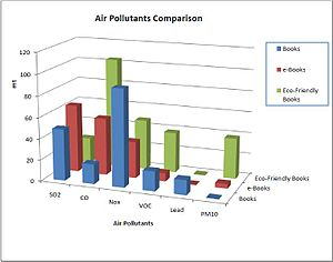 English: Comparison of the amount of air pollu...
