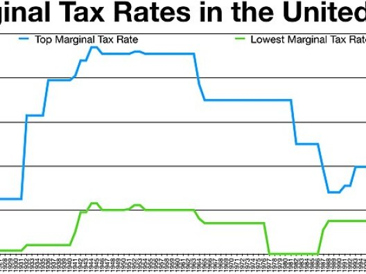 File:Historical Marginal Tax Rate for Highest and Lowest Income Earners.jpg