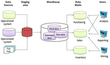 data warehouse architecture diagram with explanation valence dot wikipedia