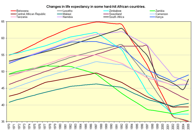 Life expectancy sub saharan countries