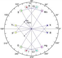 Quadrature amplitude modulation : Map (The Full Wiki)