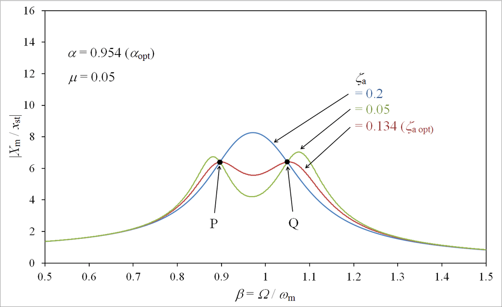 File:Fixed-points theory of dynamic vibration absorber.png
