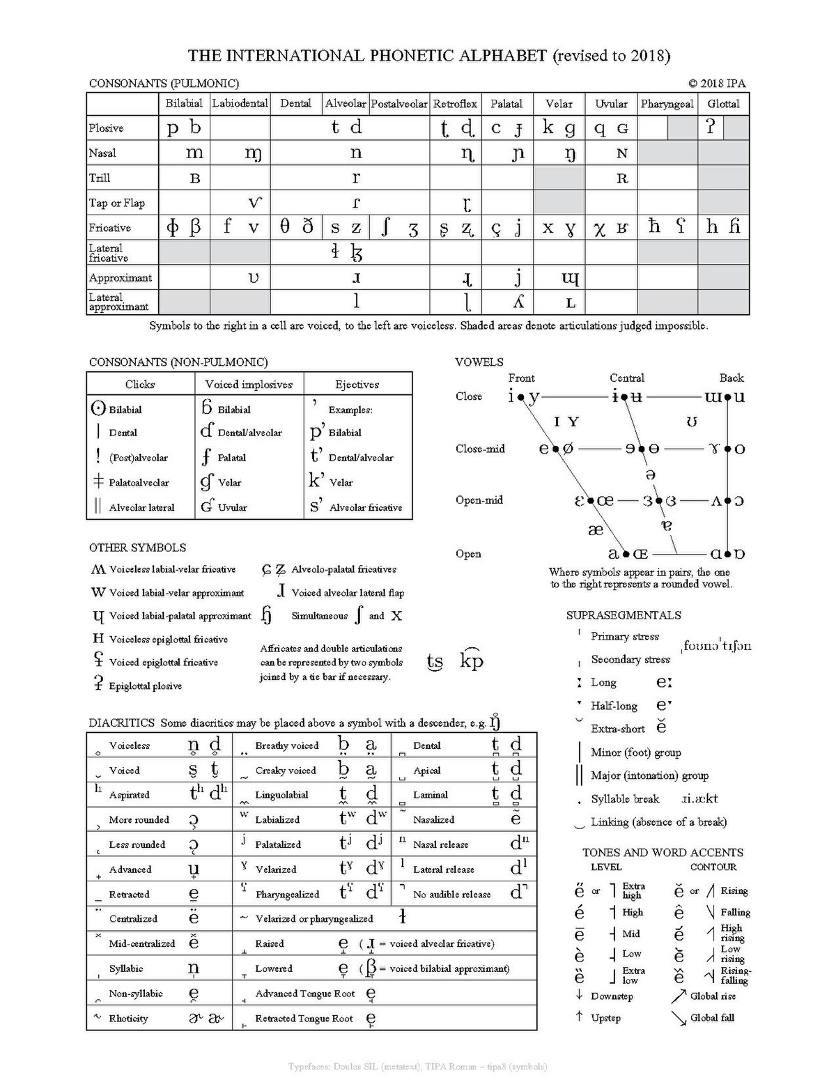 History Of The International Phonetic Alphabet