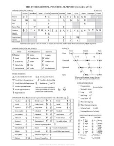The official chart of ipa revised to also international phonetic alphabet wikipedia rh enpedia