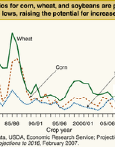 Chart of the united states stock to use ratio soybeans maize and wheat from projected department also  world food price crisis wikipedia rh enpedia