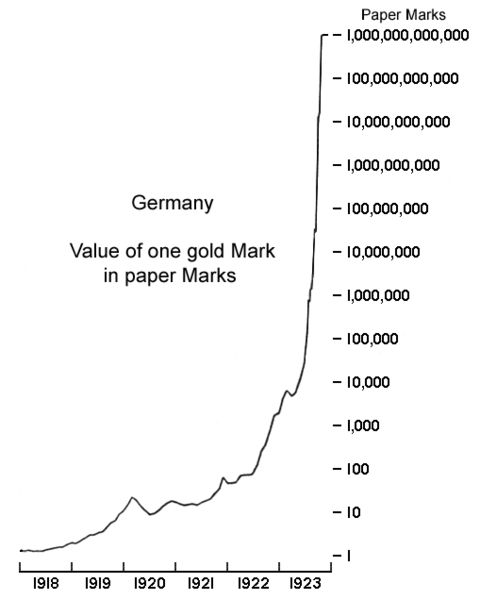 File:GermanyHyperChart.jpg