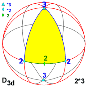Symmetry group D nd or 2*n on the sphere