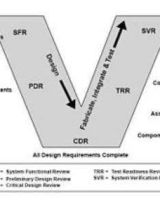 model topics edit systems engineering also wikipedia rh enpedia