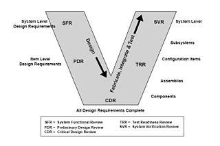model in software testing v diagram minn kota 12v trolling motor wiring wikipedia topics edit