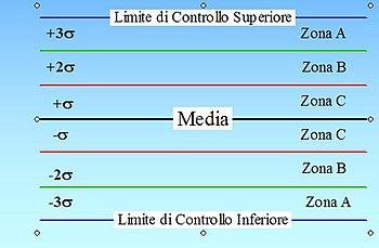 Carta di controllo  Wikipedia