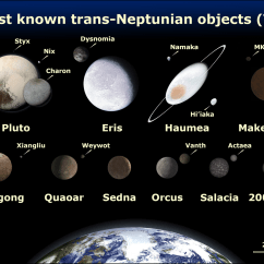 Diagram Of Planets Real Tekonsha Voyager Trailer Brake Controller Wiring Trans Neptunian Object Wikipedia