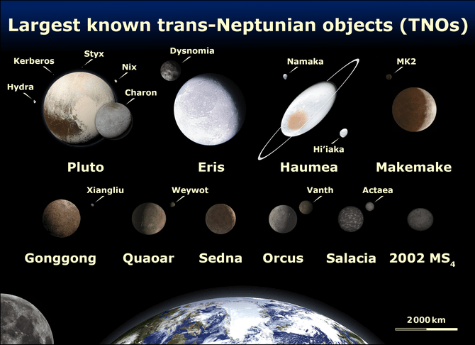 Charon compared with Eris, Pluto, Makemake, Ha...