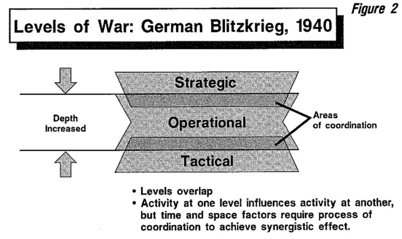 File:Levels of War