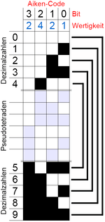 Aiken code  Wikipedia
