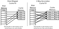 Which memory locations can be cached by which ...