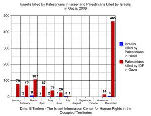 Israelis killed by Palestinians in Israel ( bl...