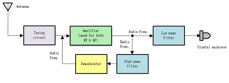 Si4012 Rf Transmitter Block Diagram