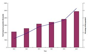 I created this graph from UK National Statisti...